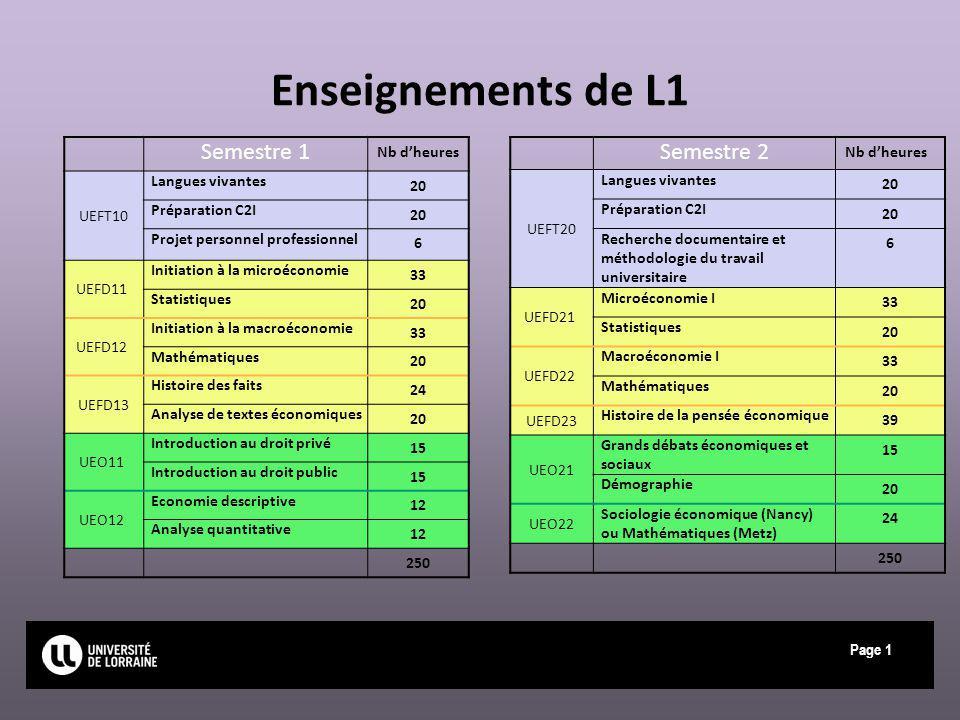 Enseignements de L1 Semestre 1 Semestre 2 Nb d'heures UEFT10