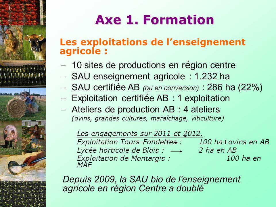 Axe 1. Formation Les exploitations de l'enseignement agricole :
