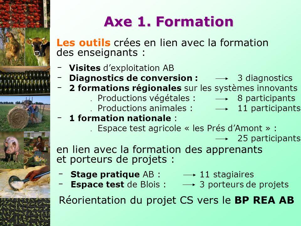 Axe 1. Formation Les outils crées en lien avec la formation des enseignants : Visites d'exploitation AB.