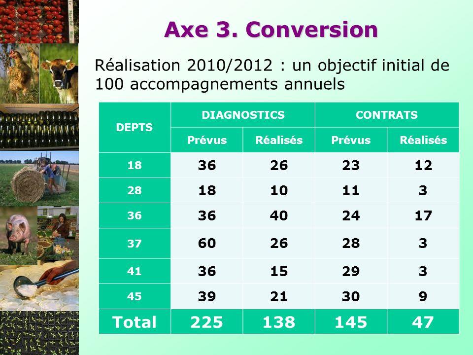 Axe 3. Conversion Réalisation 2010/2012 : un objectif initial de 100 accompagnements annuels. DEPTS.