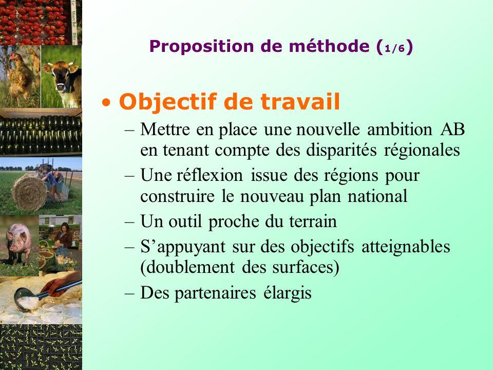 Proposition de méthode (1/6)