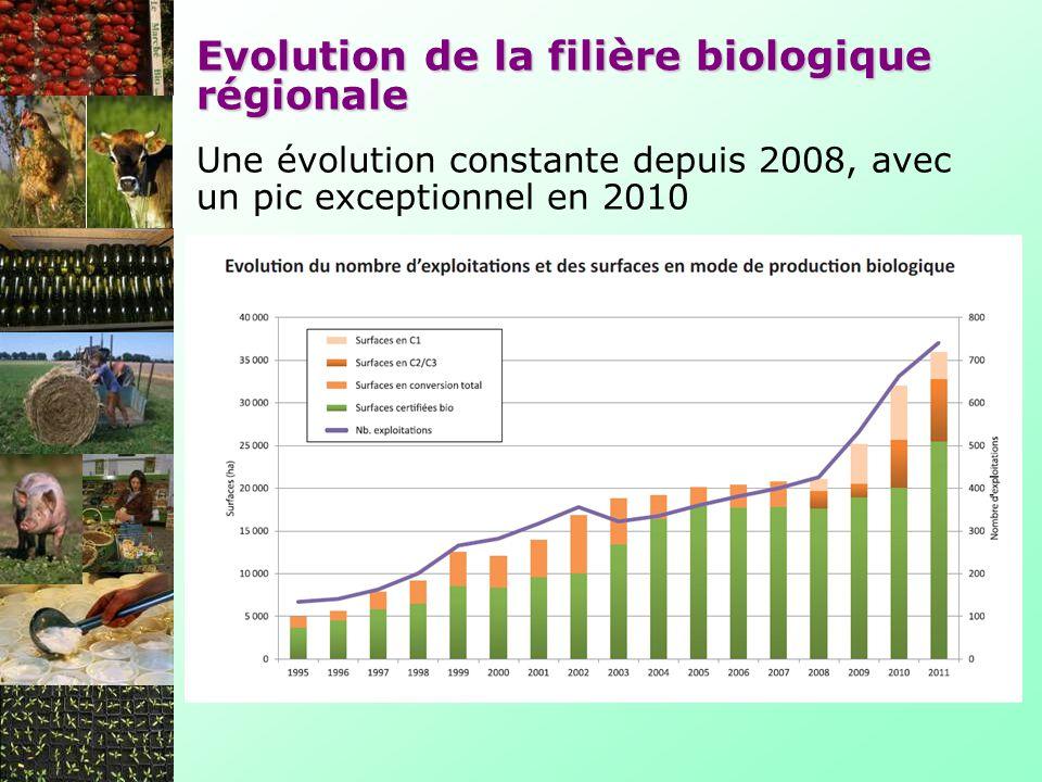 Evolution de la filière biologique régionale
