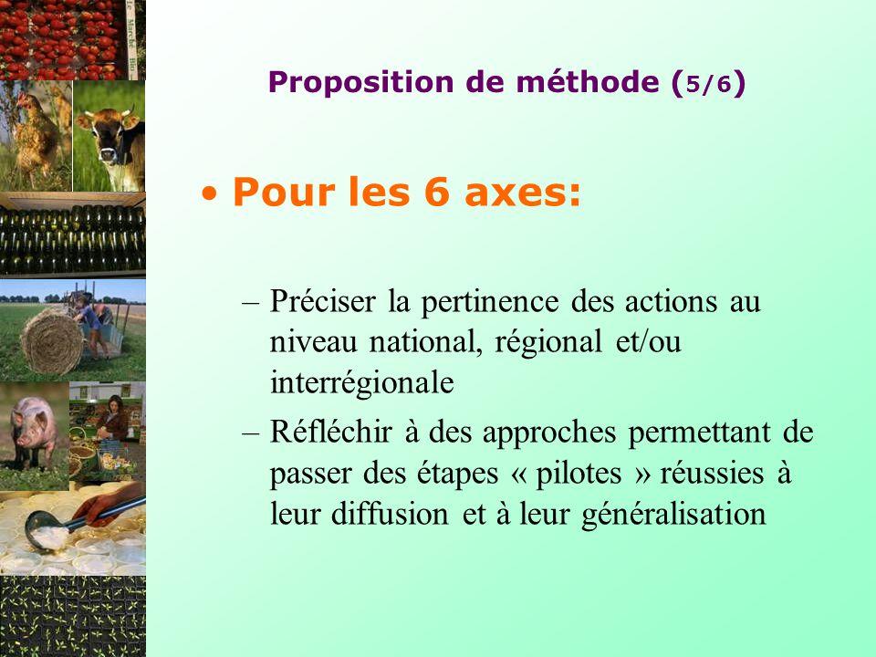 Proposition de méthode (5/6)