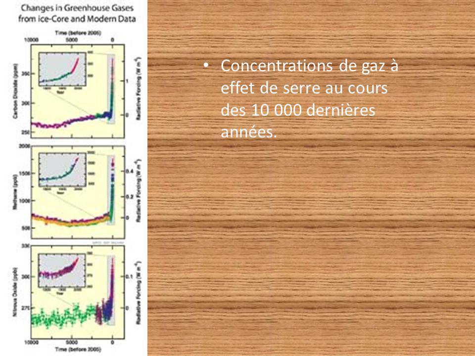 Concentrations de gaz à effet de serre au cours des 10 000 dernières années.