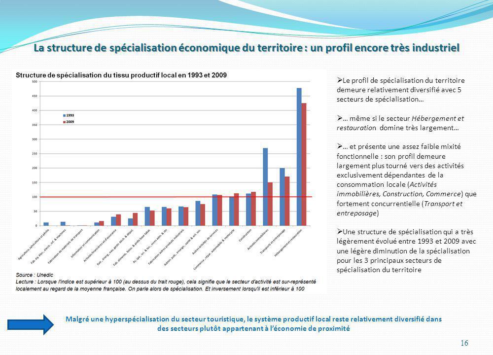 La structure de spécialisation économique du territoire : un profil encore très industriel