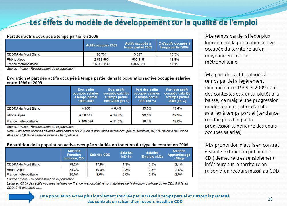 Les effets du modèle de développement sur la qualité de l'emploi