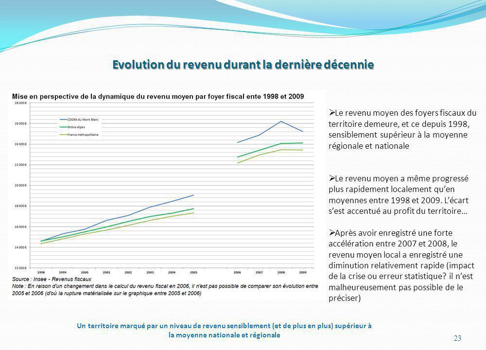 Evolution du revenu durant la dernière décennie