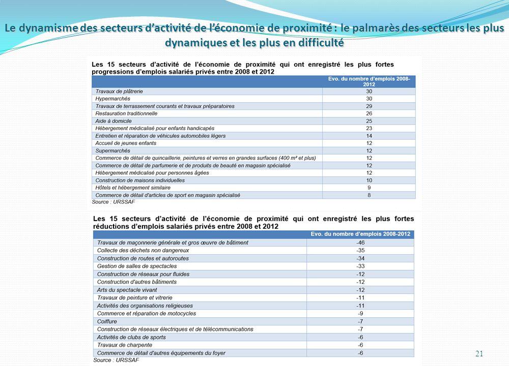 Le dynamisme des secteurs d'activité de l'économie de proximité : le palmarès des secteurs les plus dynamiques et les plus en difficulté