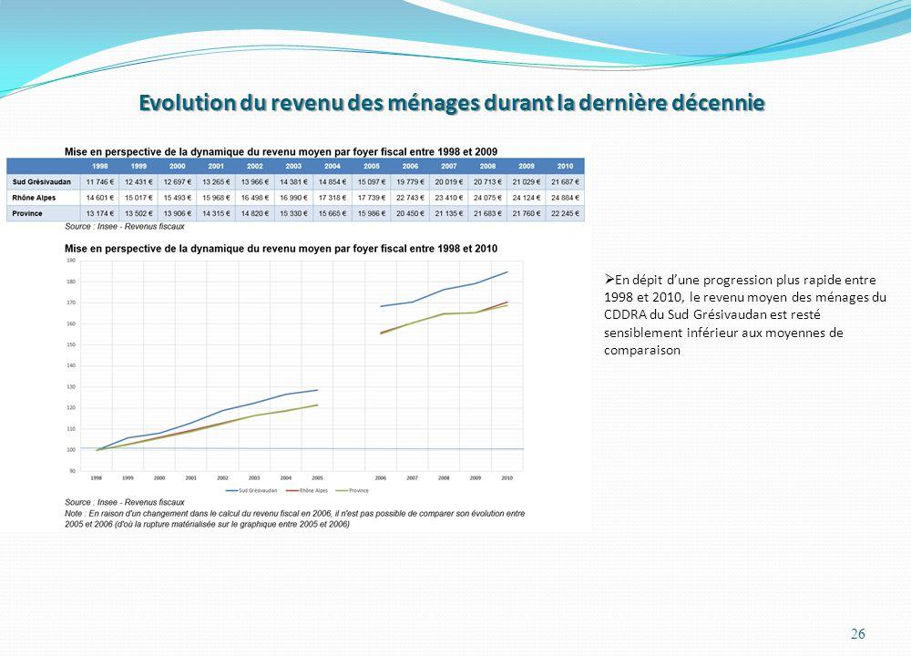 Evolution du revenu des ménages durant la dernière décennie