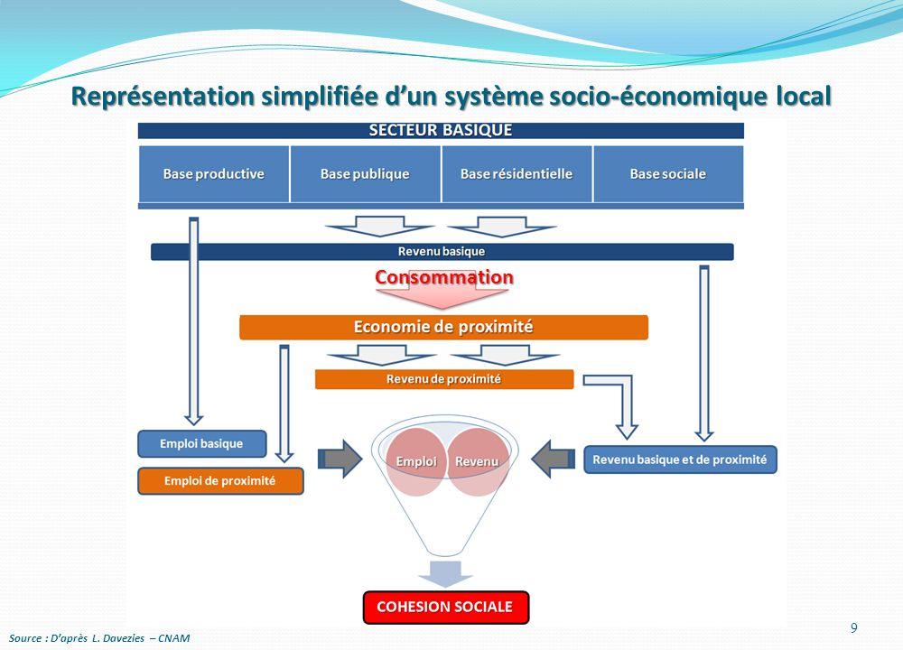 Représentation simplifiée d'un système socio-économique local