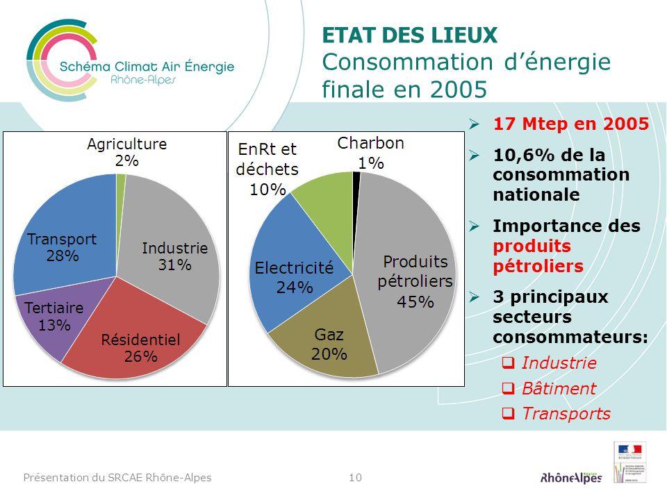 ETAT DES LIEUX Consommation d'énergie finale en 2005
