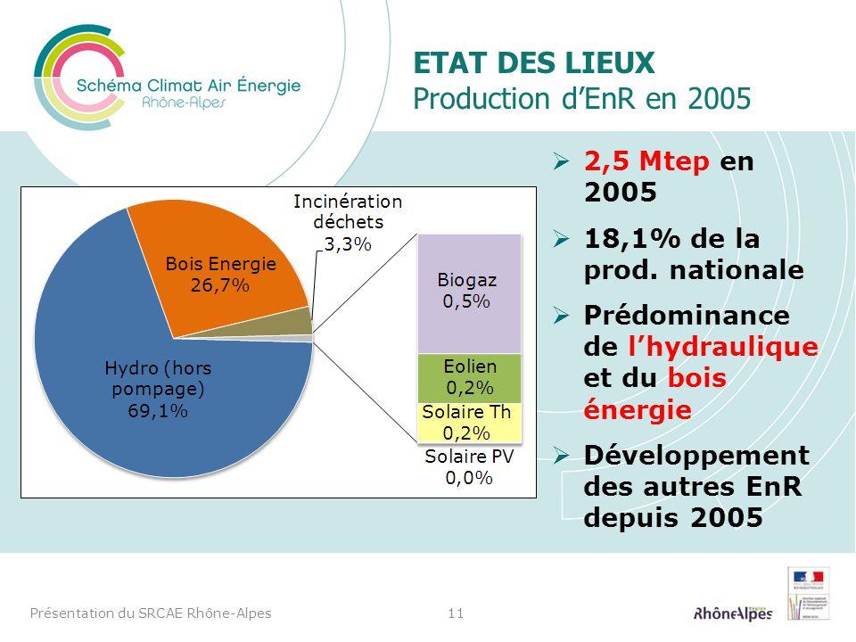 Etat des lieux Production d'EnR en 2005