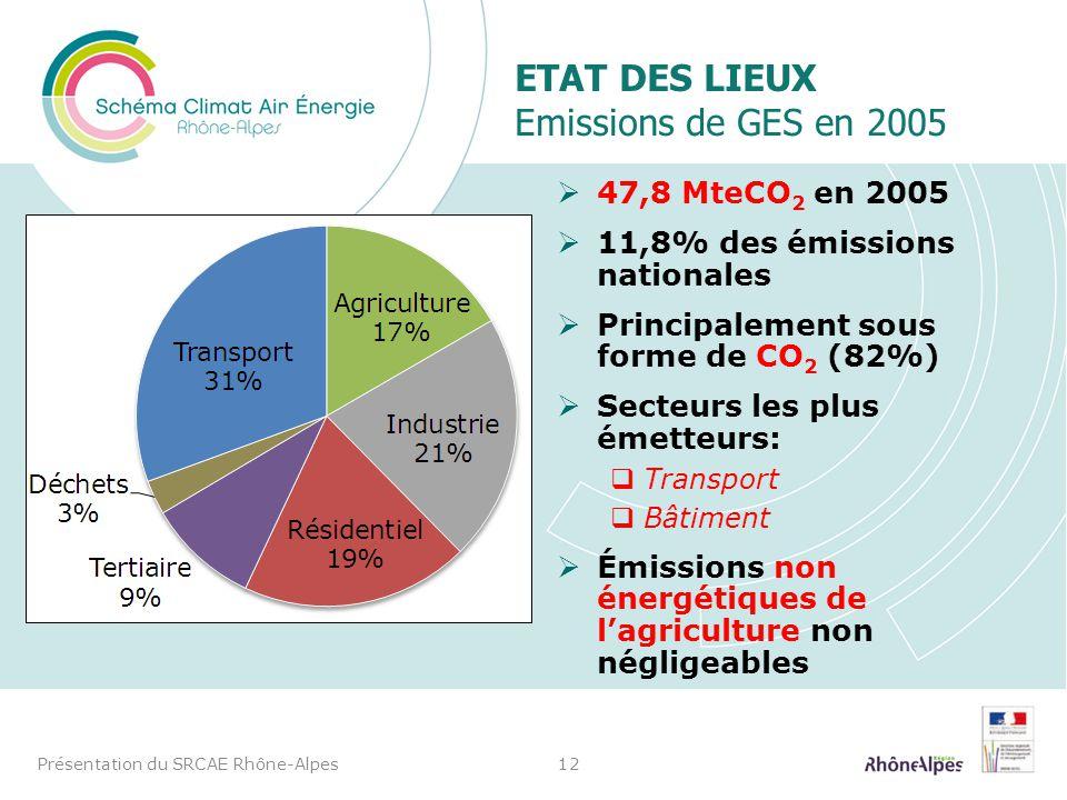 Etat des lieux Emissions de GES en 2005