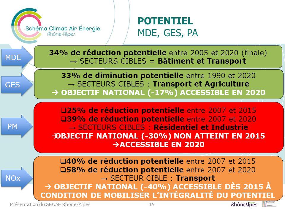 Potentiel MDE, GES, PA MDE. 34% de réduction potentielle entre 2005 et 2020 (finale) → SECTEURS CIBLES = Bâtiment et Transport.