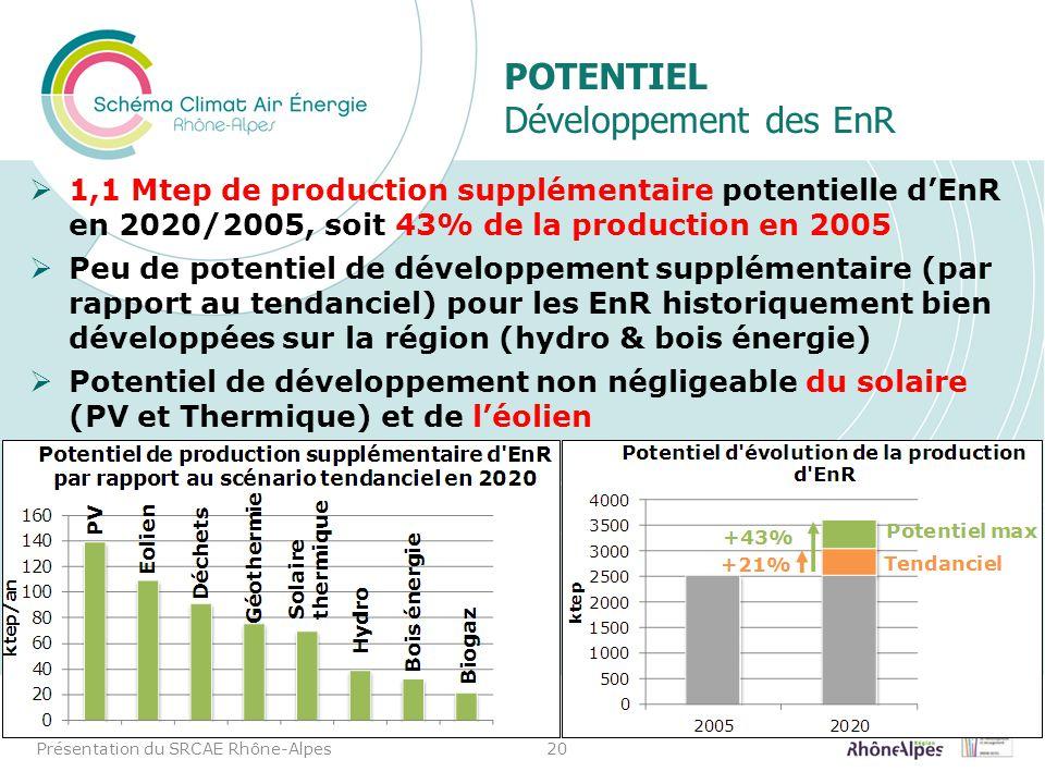 Potentiel Développement des EnR