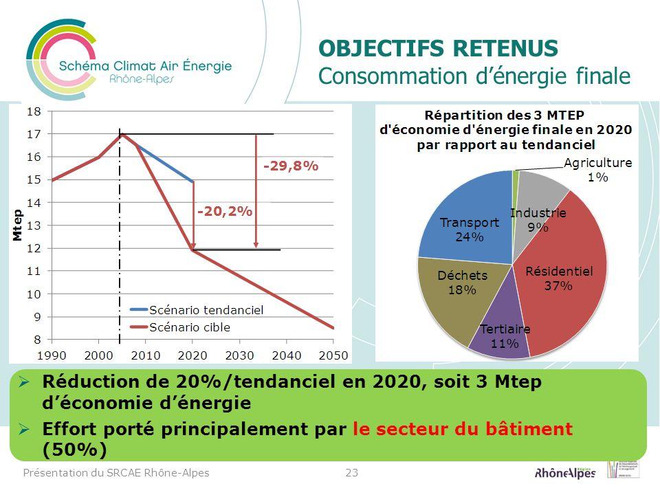 OBJECTIFS RETENUS Consommation d'énergie finale