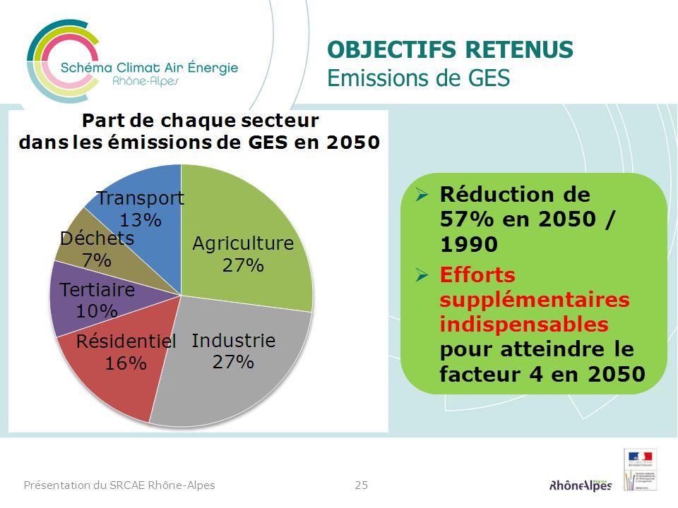 Objectifs Retenus Emissions de GES