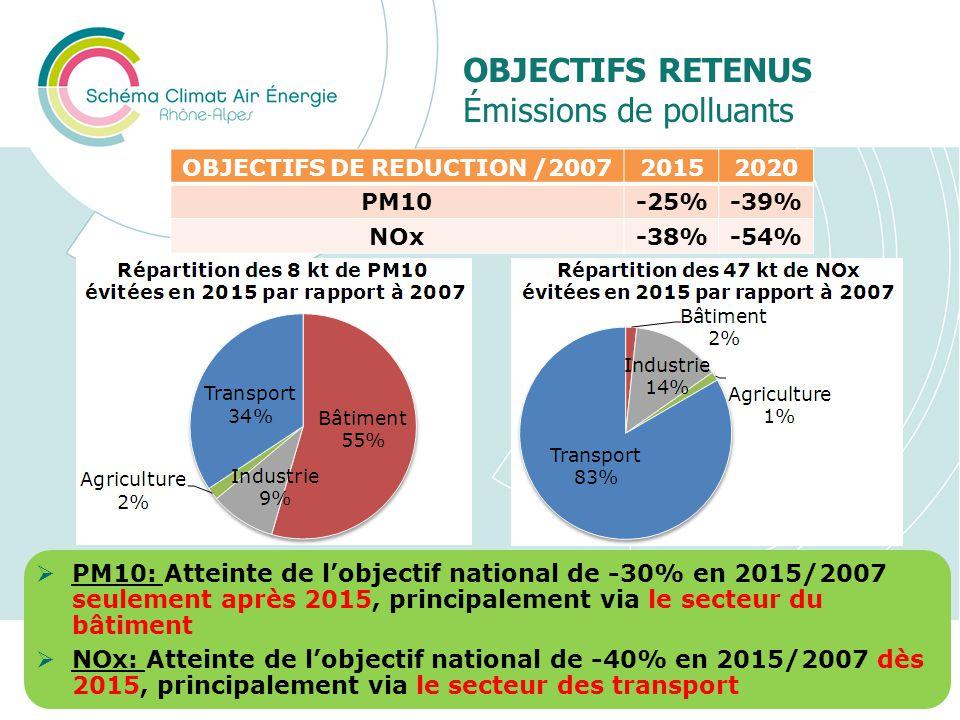 OBJECTIFS RETENUS Émissions de polluants