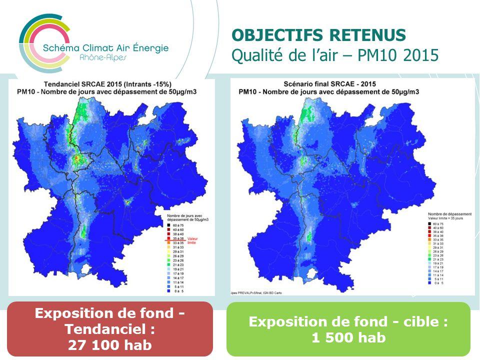 OBJECTIFS RETENUS Qualité de l'air – PM10 2015