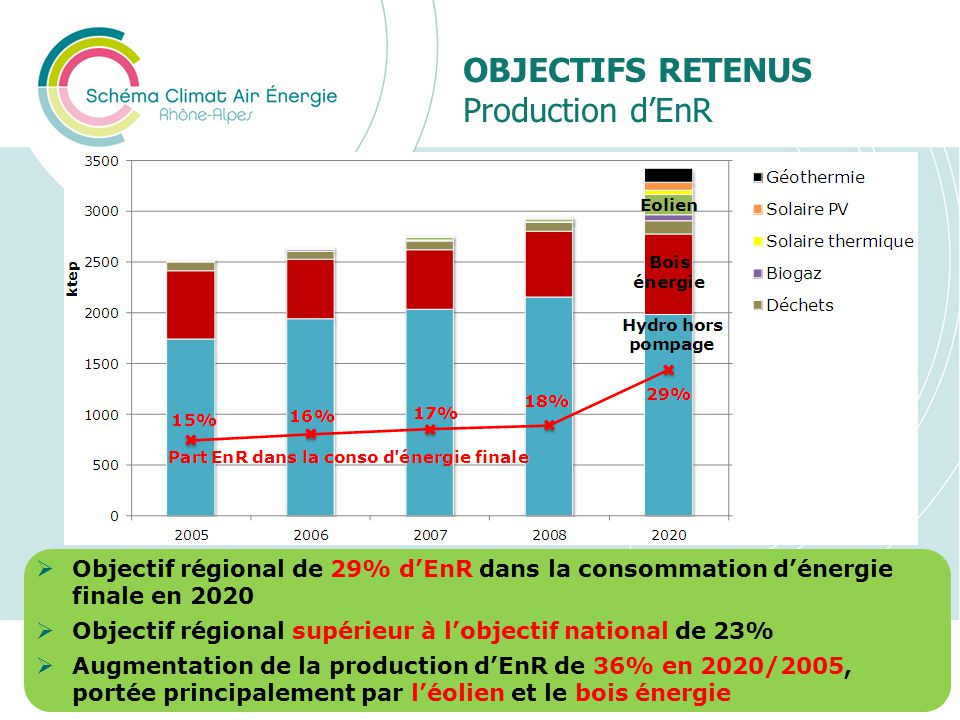 Objectifs retenus Production d'EnR