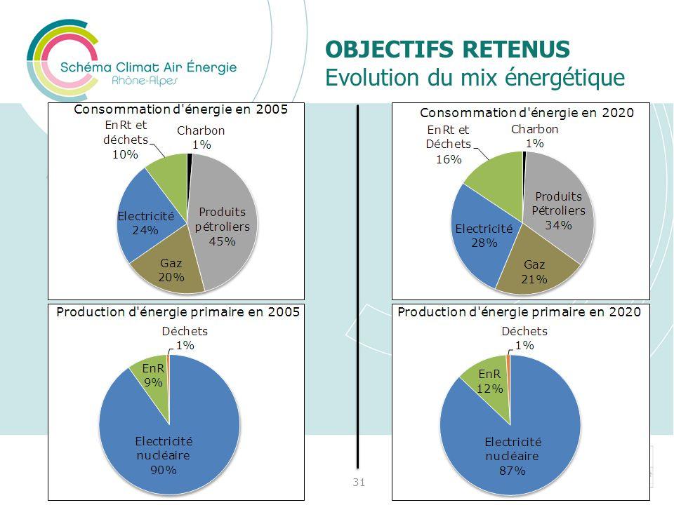 Objectifs Retenus Evolution du mix énergétique