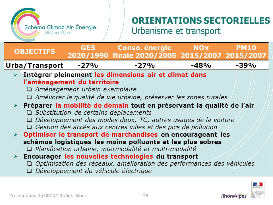 Orientations sectorielles Urbanisme et transport