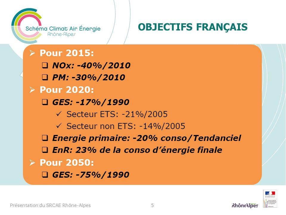 Objectifs français Pour 2015: Pour 2020: Pour 2050: NOx: -40%/2010