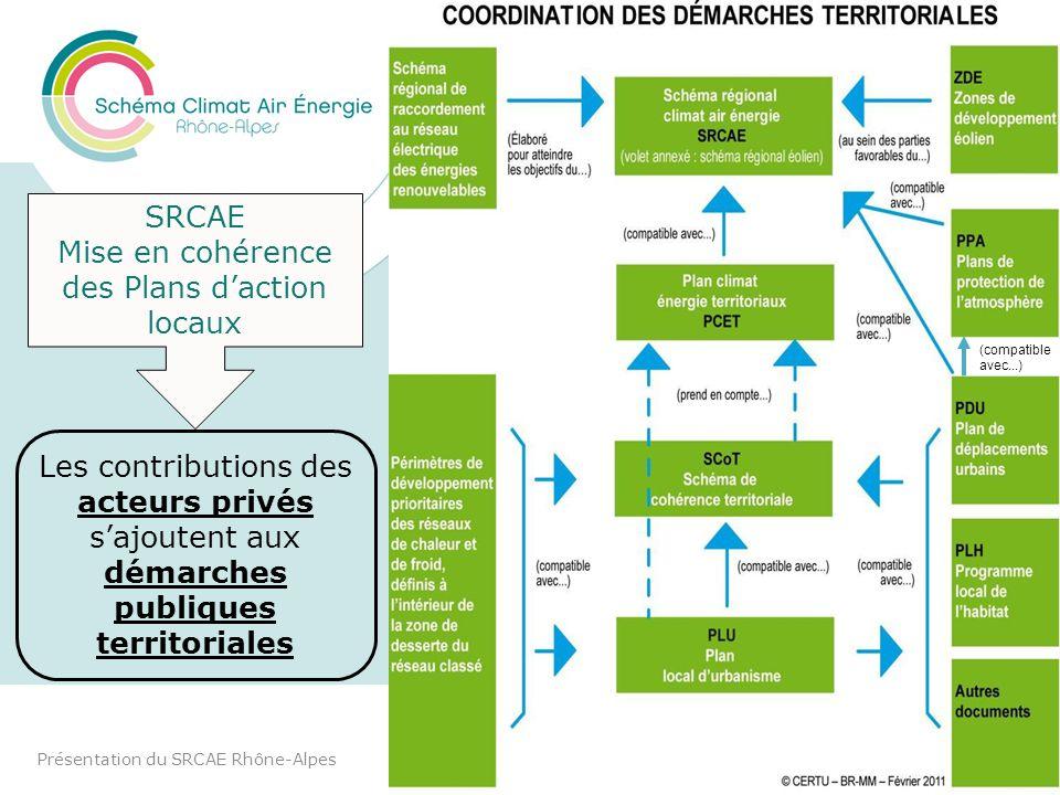 Coordination avec les démarches territoriales