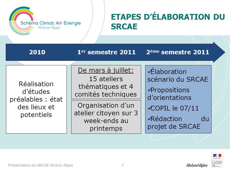 ETAPES D'ÉLABORATION DU SRCAE