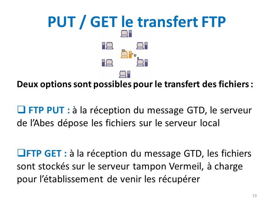 PUT / GET le transfert FTP