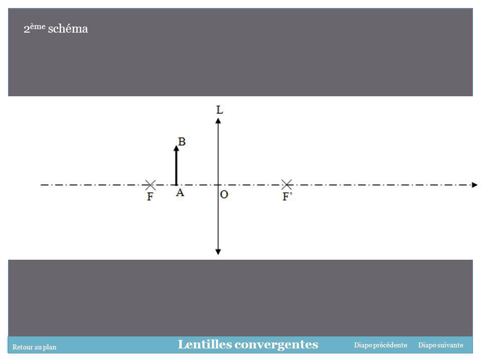 Lentilles convergentes