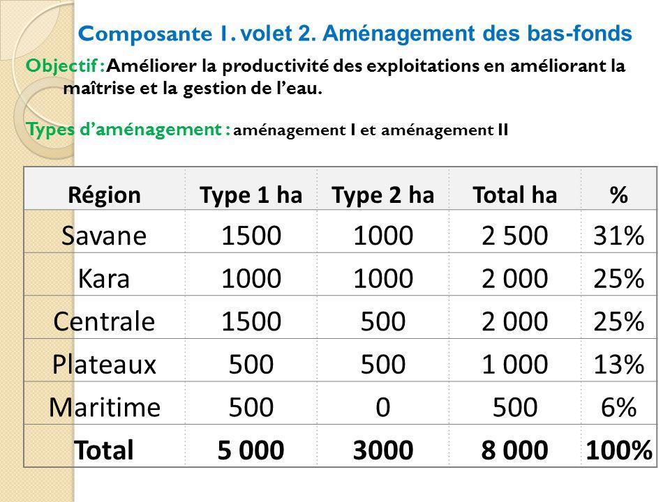 Savane 1500 1000 2 500 31% Kara 2 000 25% Centrale 500 Plateaux 1 000