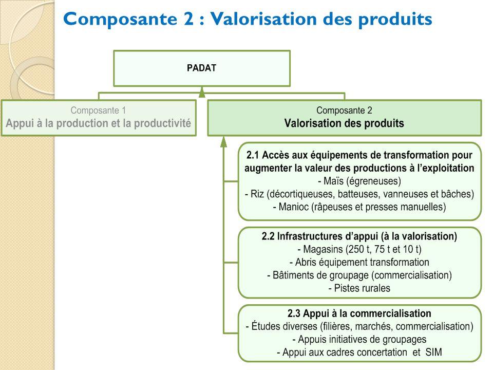 Composante 2 : Valorisation des produits