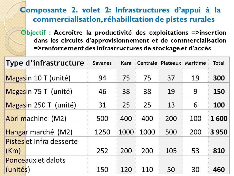 Type d'infrastructure Magasin 10 T (unité) 94 75 37 19 300