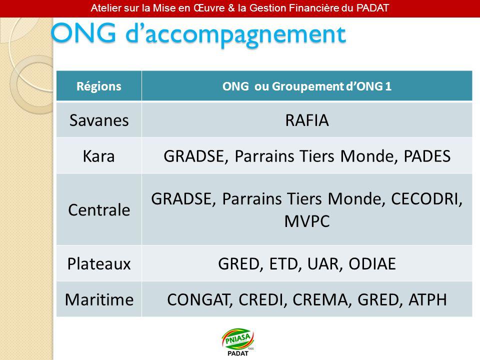 ONG ou Groupement d'ONG 1