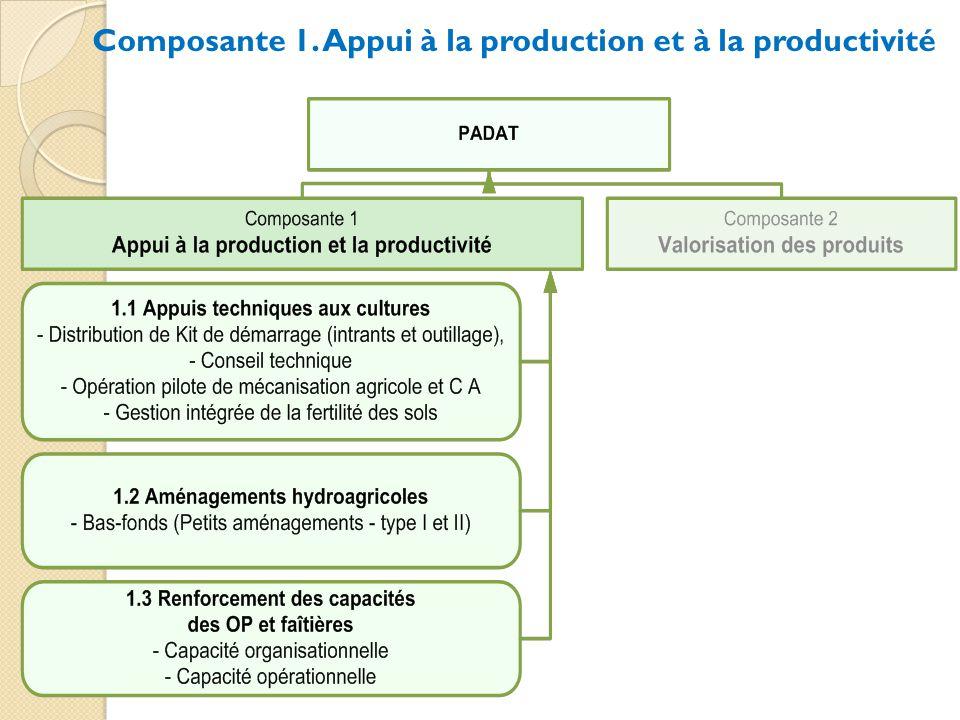 Composante 1. Appui à la production et à la productivité