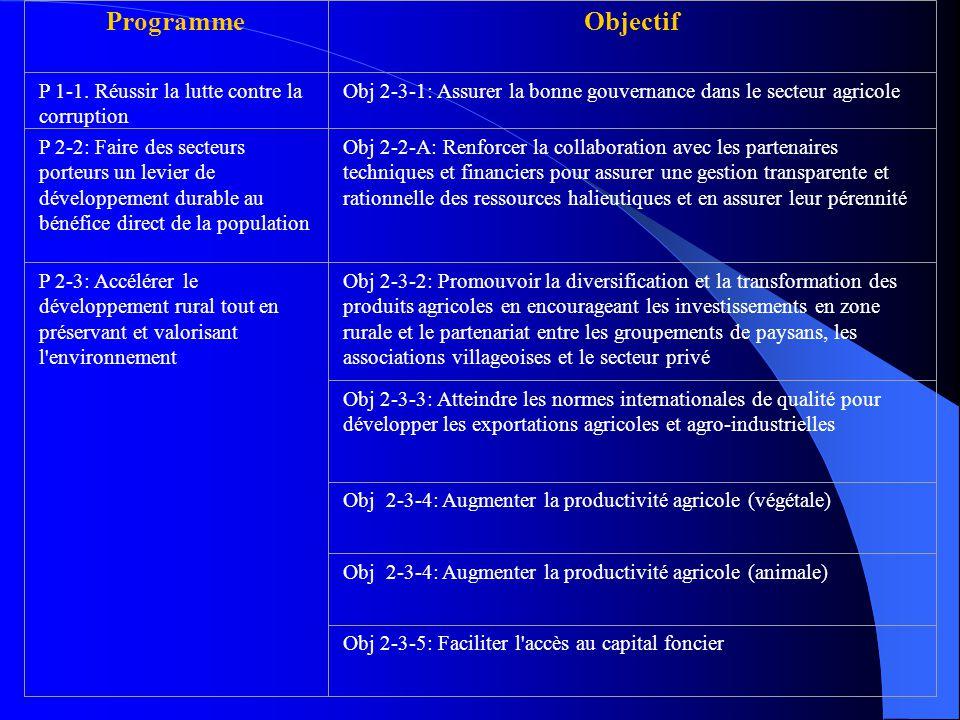 Programme Objectif P 1-1. Réussir la lutte contre la corruption