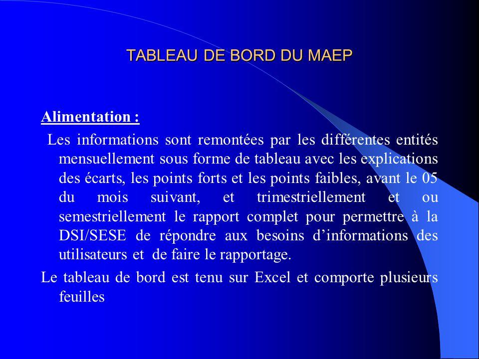 TABLEAU DE BORD DU MAEP Alimentation :