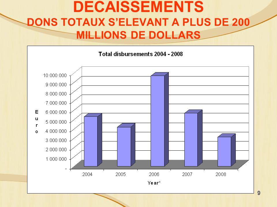 DECAISSEMENTS DONS TOTAUX S'ELEVANT A PLUS DE 200 MILLIONS DE DOLLARS