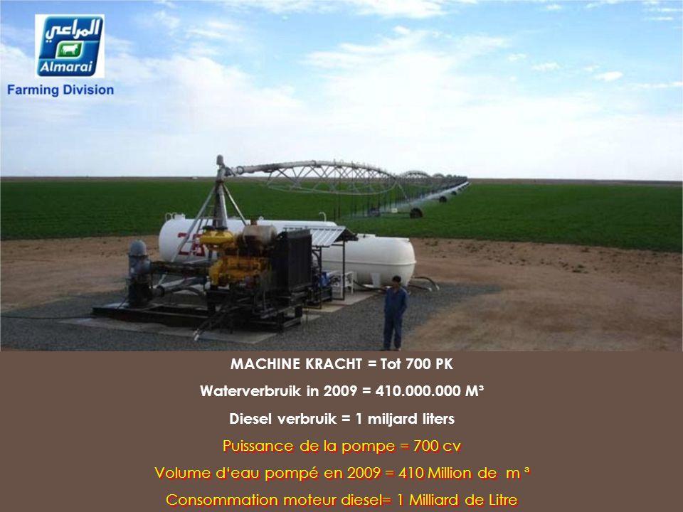Diesel verbruik = 1 miljard liters