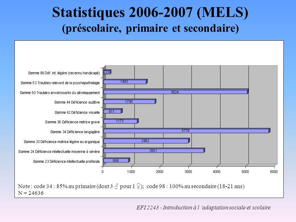 Statistiques 2006-2007 (MELS) (préscolaire, primaire et secondaire)