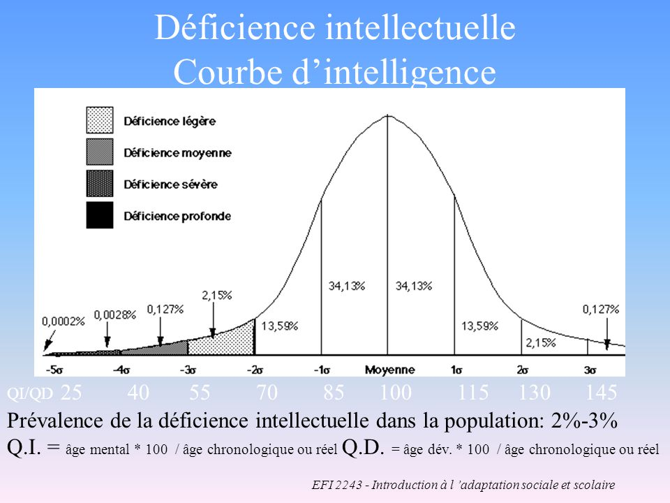 Déficience intellectuelle Courbe d'intelligence