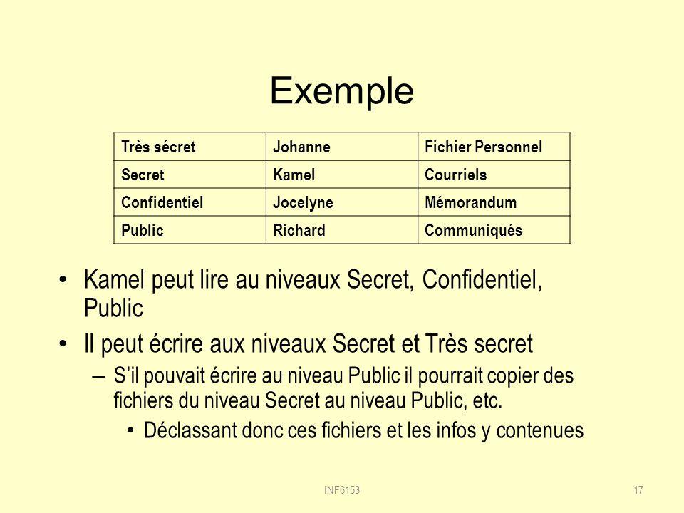 Exemple Kamel peut lire au niveaux Secret, Confidentiel, Public