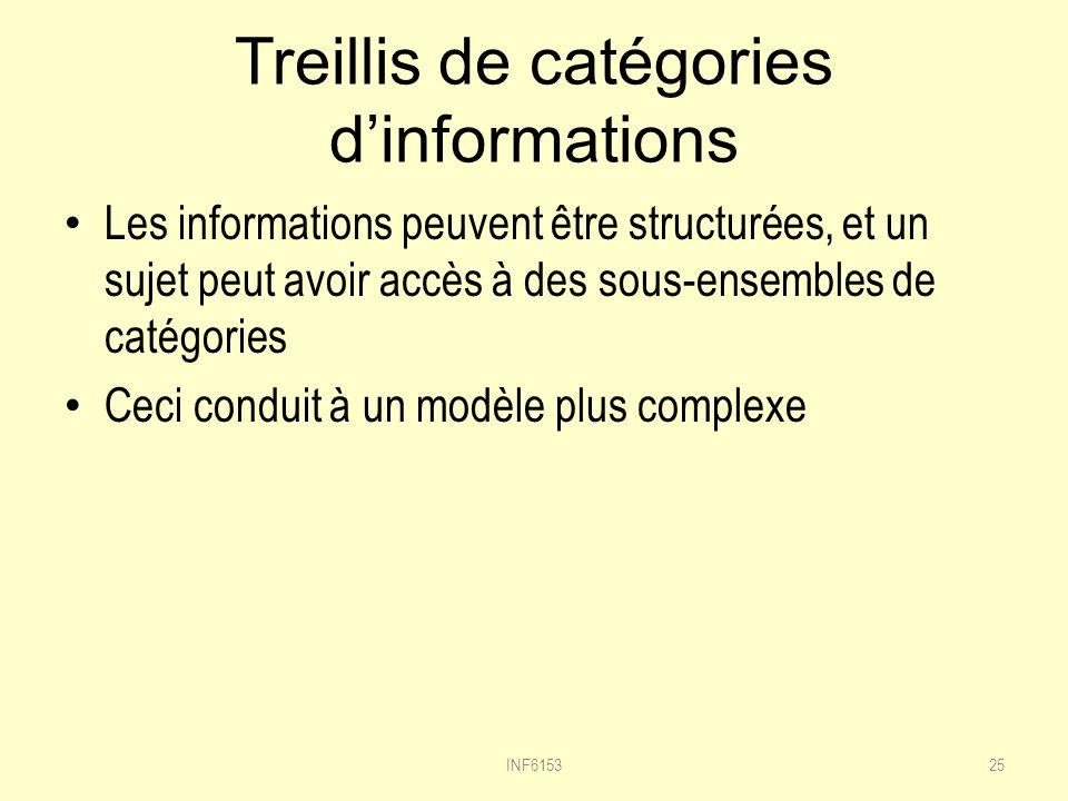 Treillis de catégories d'informations