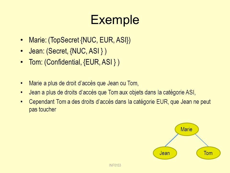 Exemple Marie: (TopSecret {NUC, EUR, ASI})