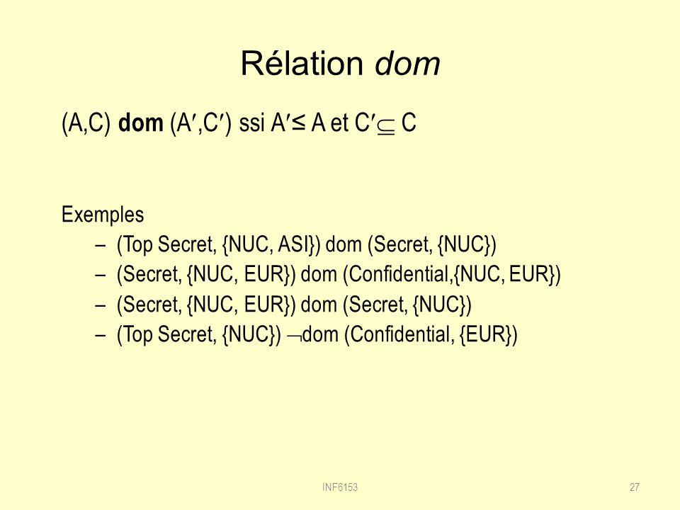 Rélation dom (A,C) dom (A,C) ssi A≤ A et C C Exemples