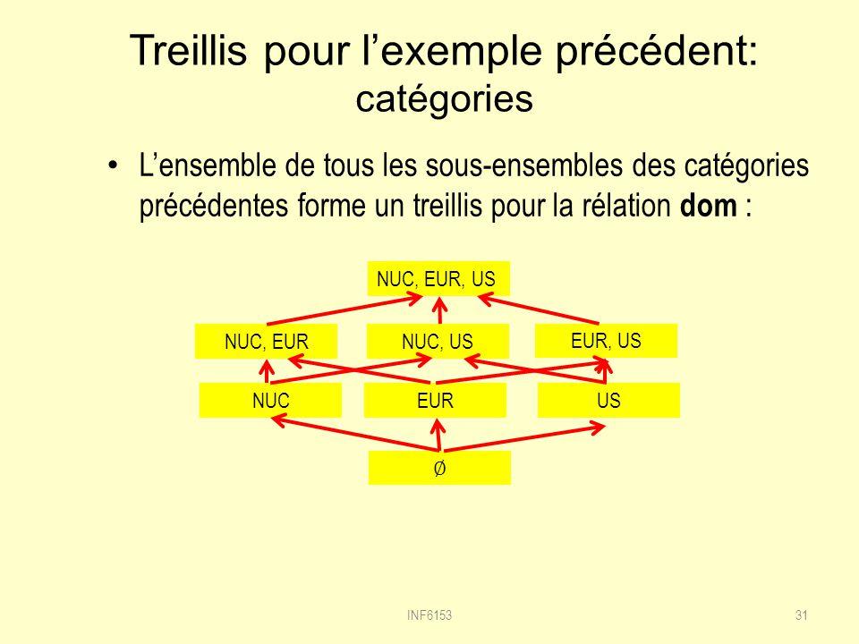 Treillis pour l'exemple précédent: catégories