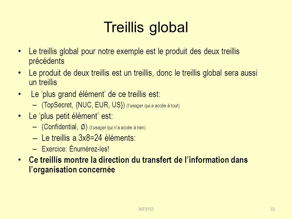 Treillis global Le treillis global pour notre exemple est le produit des deux treillis précédents.
