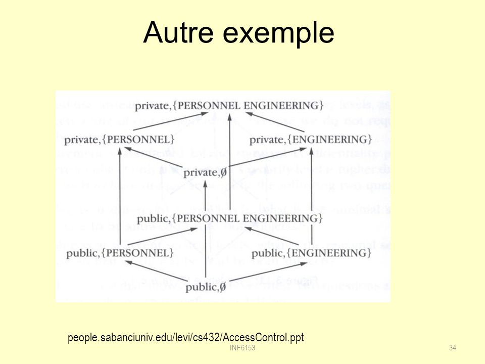 Autre exemple people.sabanciuniv.edu/levi/cs432/AccessControl.ppt