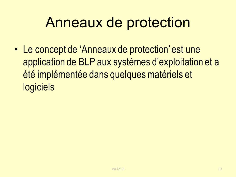 Anneaux de protection